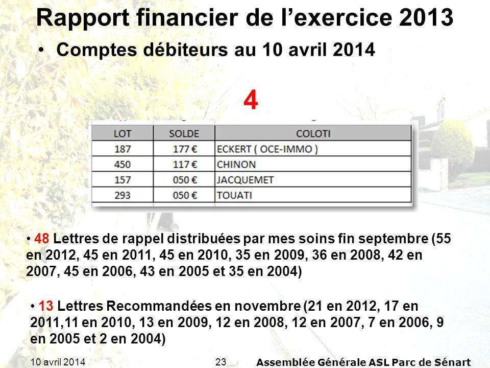 2310 avril 2014Assemblée Générale ASL Parc de Sénart Rapport financier de lexercice 2013 Comptes débiteurs au 10 avril 2014 4 48 Lettres de rappel dis