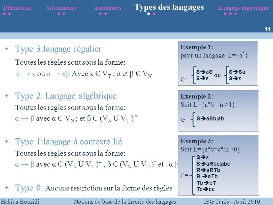 Habiba Bouzidi Notions de base de la théorie des langages ISG Tunis - Avril 2010 Type 3:langage régulier Toutes les règles sont sous la forme: α x ou