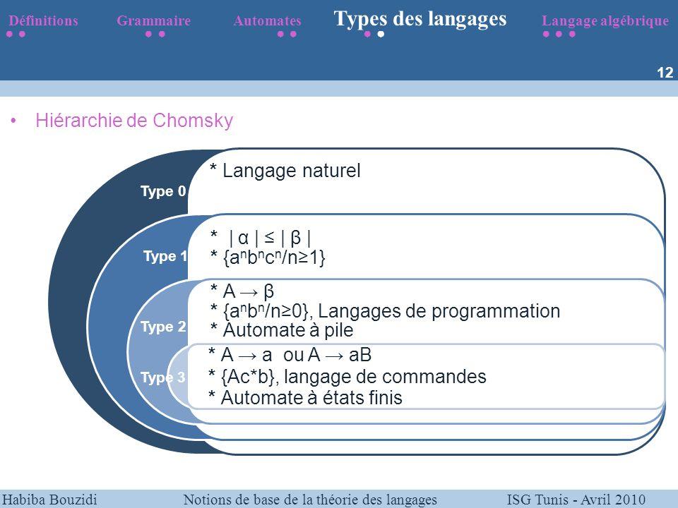 Habiba Bouzidi Notions de base de la théorie des langages ISG Tunis - Avril 2010 * Langage naturel * | α | | β | * {a n b n c n /n1} * A β * {a n b n