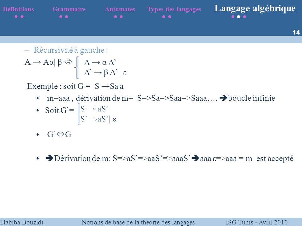 Habiba Bouzidi Notions de base de la théorie des langages ISG Tunis - Avril 2010 –Récursivité à gauche : A Aα| β Exemple : soit G = S Sa|a m=aaa, déri