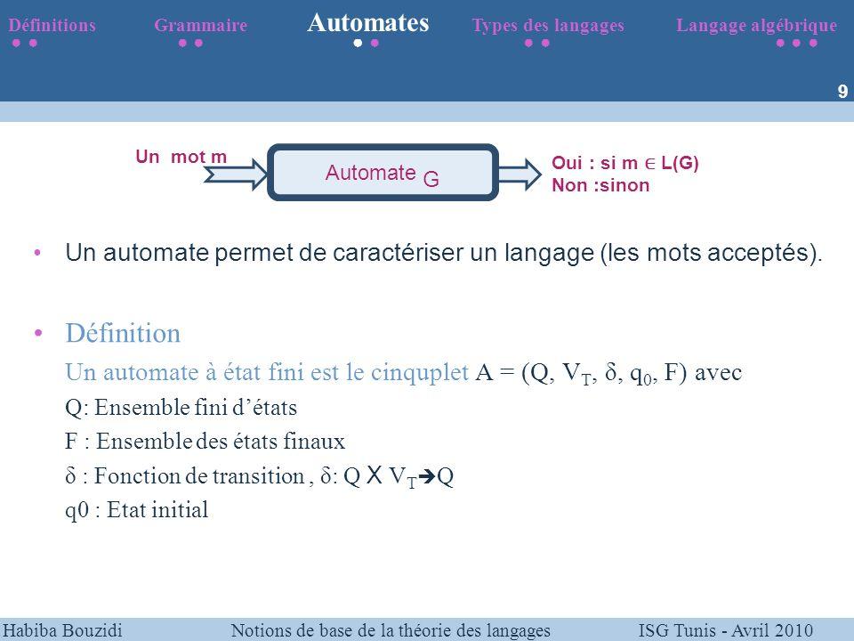 Habiba Bouzidi Notions de base de la théorie des langages ISG Tunis - Avril 2010 Exemple: Reconnaître les mot du langage L={ac*b}={ab, acb,accb,acccb,…} A = ({q 0,q 1,q 2 }, {a,b,c}, δ, q 0, {q 2 }) δ: Q X V T Q (q 0,a) q 1 (q 1,b) q 2 (q1,c) q 1 Définitions Grammaire Automates Types des langages Langage algébrique 10 q1 q2 q0 a b c