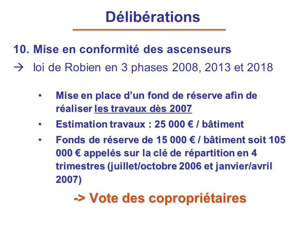 10.Mise en conformité des ascenseurs loi de Robien en 3 phases 2008, 2013 et 2018 Mise en place dun fond de réserve afin de réaliser les travaux dès 2