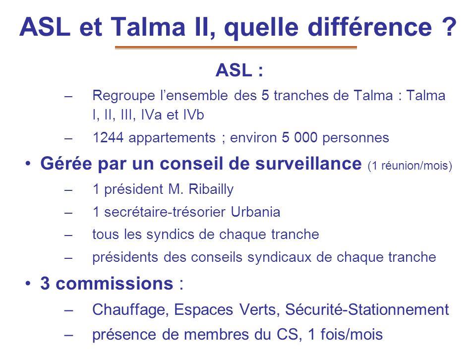 ASL et Talma II, quelle différence ? ASL : –Regroupe lensemble des 5 tranches de Talma : Talma I, II, III, IVa et IVb –1244 appartements ; environ 5 0