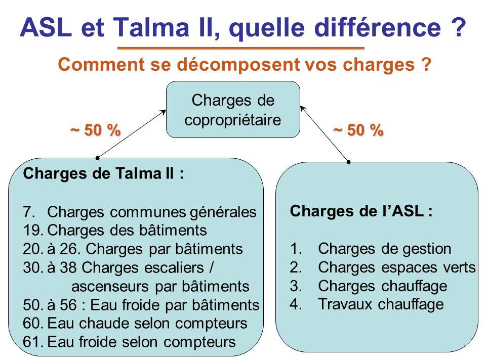 ASL et Talma II, quelle différence ? Comment se décomposent vos charges ? Charges de copropriétaire Charges de Talma II : 7.Charges communes générales