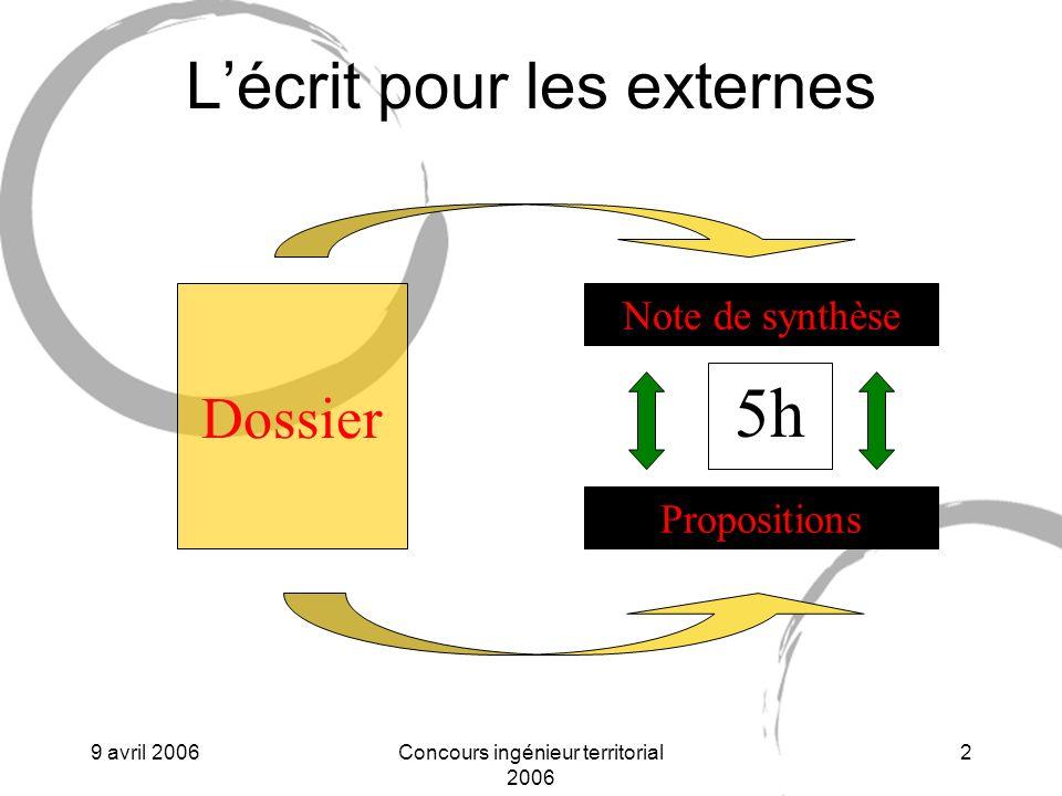9 avril 2006Concours ingénieur territorial 2006 3 Lécrit pour les examens Dossier Note de synthèse Propositions 4h