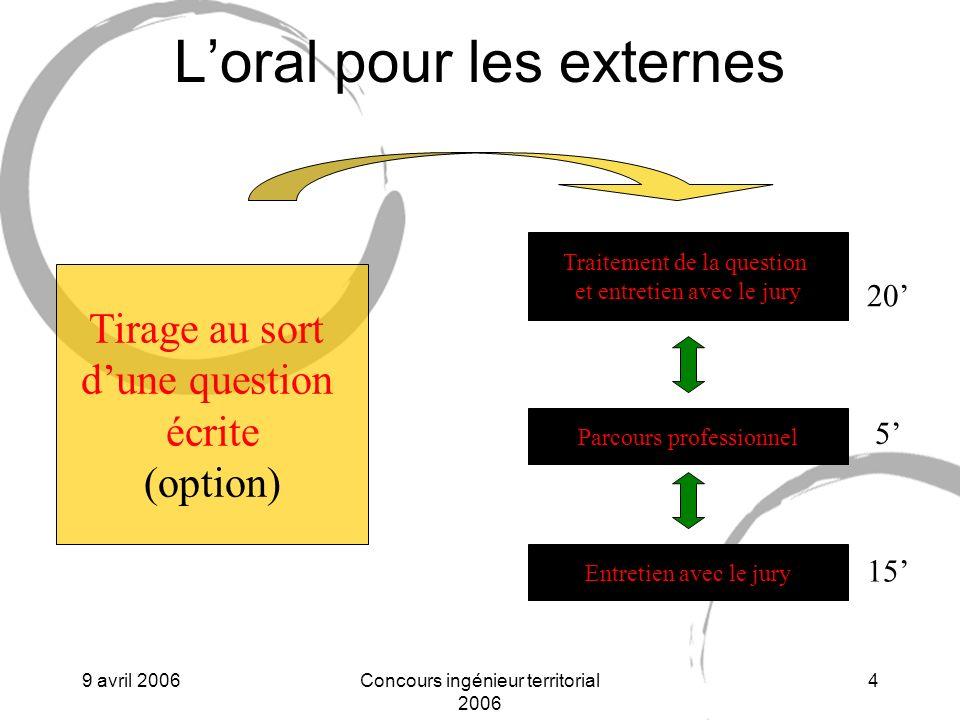 9 avril 2006Concours ingénieur territorial 2006 15 Qualités requises Ouverture desprit Auto-analyse Concentration mentale