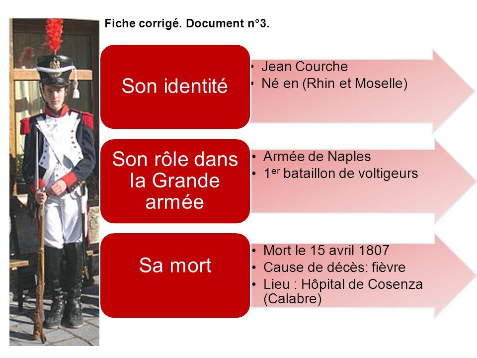Jean Courche Né en (Rhin et Moselle) Son identité Armée de Naples 1 er bataillon de voltigeurs Son rôle dans la Grande armée Mort le 15 avril 1807 Cau