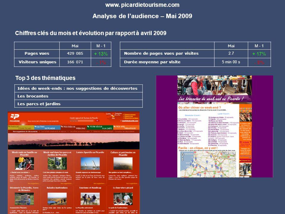 Mai M - 1 Pages vues429 085 + 13% Visiteurs uniques166 071 - 1% www.