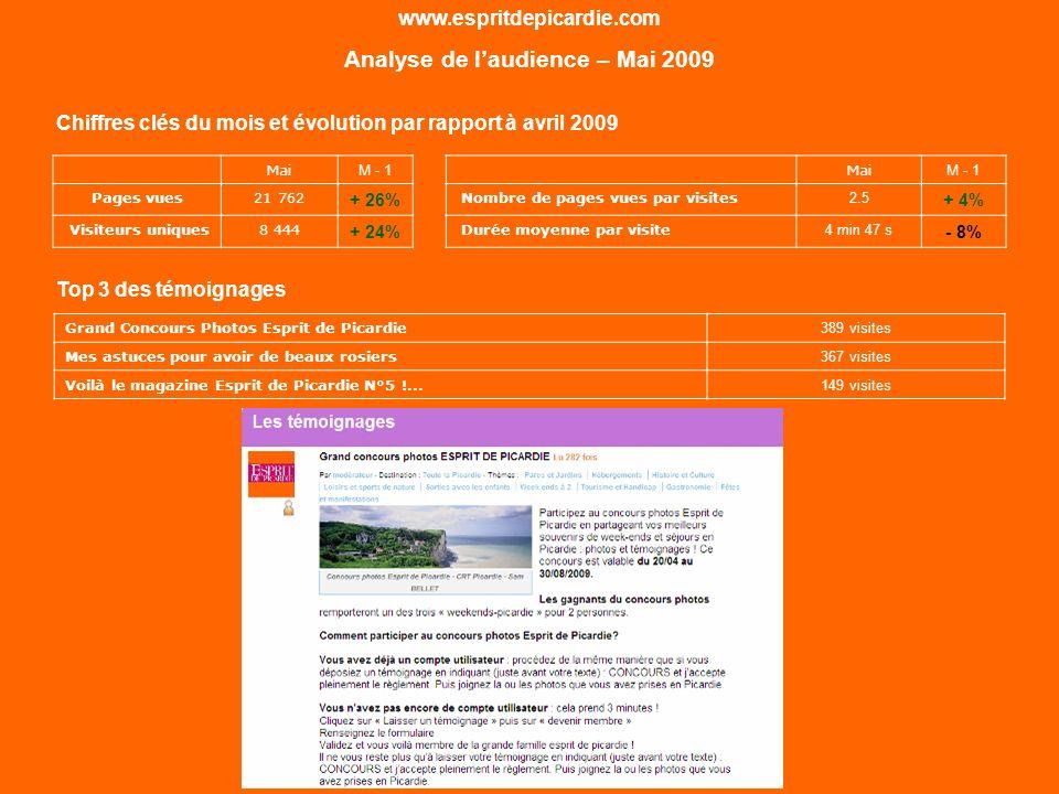 www.espritdepicardie.com Analyse de laudience – Mai 2009 Bilan Mai 24%Hausse du nombre de visiteurs uniques de 24% par rapport à avril Hausse des visites pour chaque source de trafic et notamment pour les visites en provenance du référencement naturel (+23%) La page « Grand Concours Photos Esprit de Picardie », première page visitée ce mois 1 023 contributions1 023 contributions (témoignages/commentaires) en ligne à ce jour