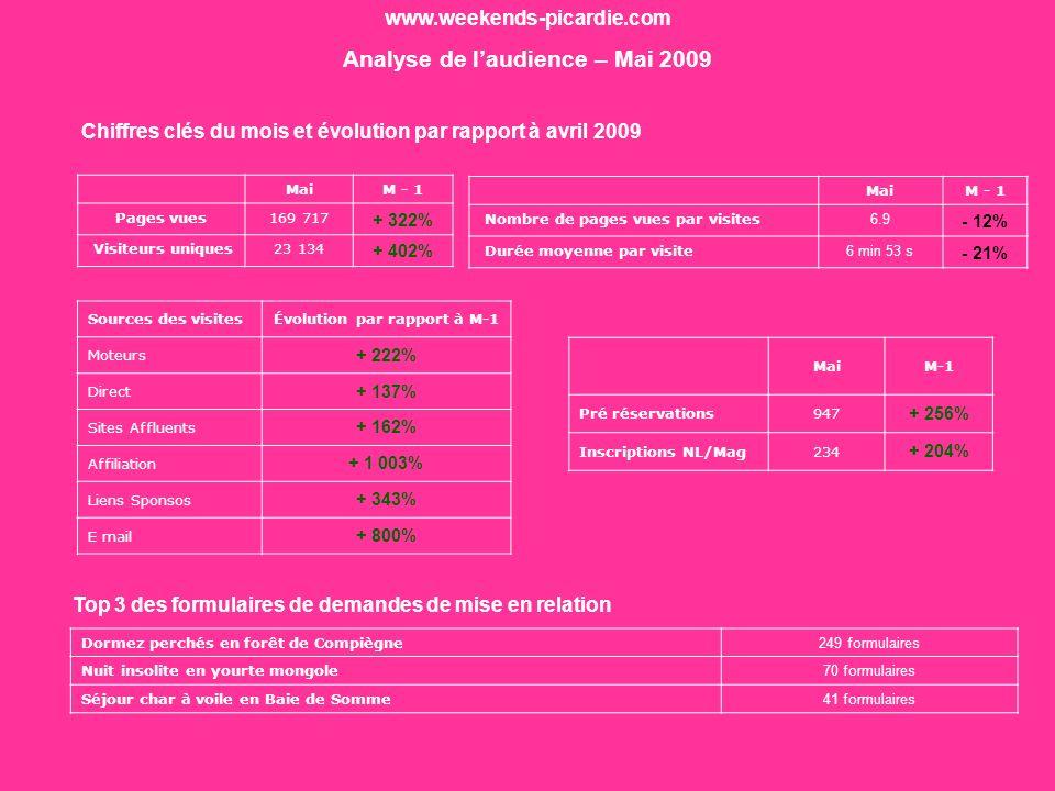 Bilan Mai 402% Hausse du nombre de visiteurs uniques de 402% par rapport à avril 25 mai : début de la campagne on line (campagne daffiliation et campagne de display) => à lorigine de 47% de la hausse du trafic Optimisation de la campagne de liens sponsos => à lorigine de 44% de la hausse du trafic Hausse des visites en provenance de laccès direct (+137%) => répercussion de la campagne off line (flyers,…) Succès des offres avec hébergements insolites (cabanes perchées, tipis, roulottes, yourtes…) 1 265 demandes de mise relation Depuis le 2 avril, 1 265 demandes de mise relation 400 abonnements et 400 abonnements au magazine et à la newsletter www.weekends-picardie.com Analyse de laudience – Mai 2009