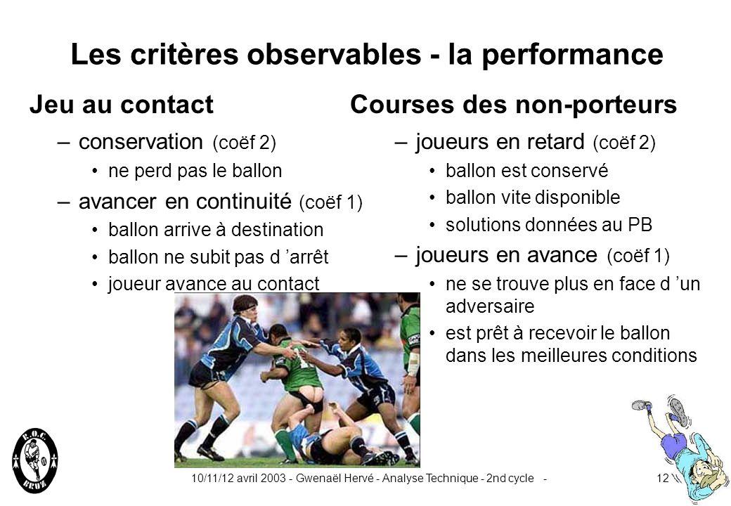 10/11/12 avril 2003 - Gwenaël Hervé - Analyse Technique - 2nd cycle -11 Les critères observables - la maîtrise –conservation (coëf 2) corps-obstacle f