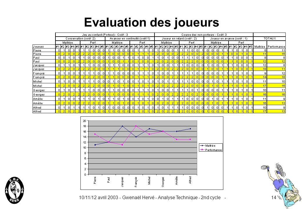10/11/12 avril 2003 - Gwenaël Hervé - Analyse Technique - 2nd cycle -13