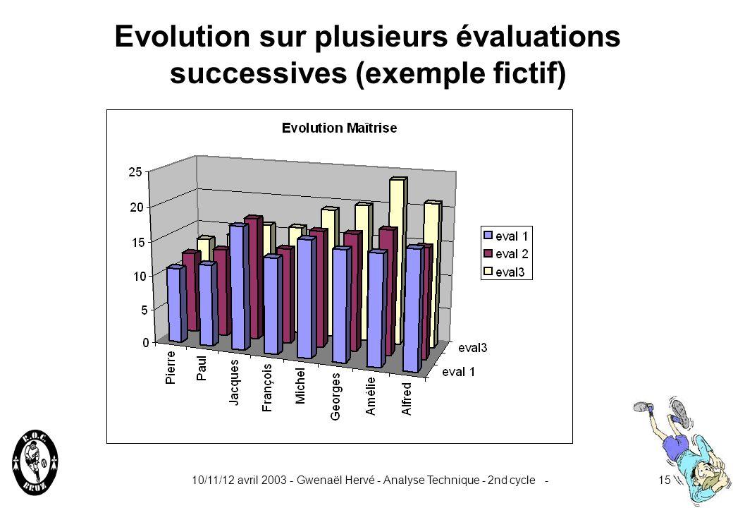 10/11/12 avril 2003 - Gwenaël Hervé - Analyse Technique - 2nd cycle -14 Evaluation des joueurs