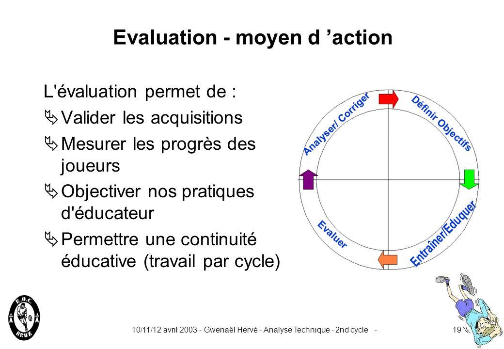 10/11/12 avril 2003 - Gwenaël Hervé - Analyse Technique - 2nd cycle -18 Un conseil.....en début de cycle pour établir votre situation de référence d é