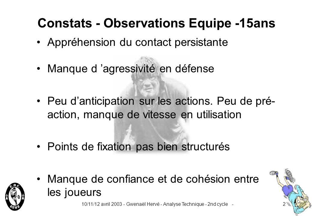 10/11/12 avril 2003 - Gwenaël Hervé - Analyse Technique - 2nd cycle -2 Constats - Observations Equipe -15ans Manque d agressivité en défense Peu danticipation sur les actions.
