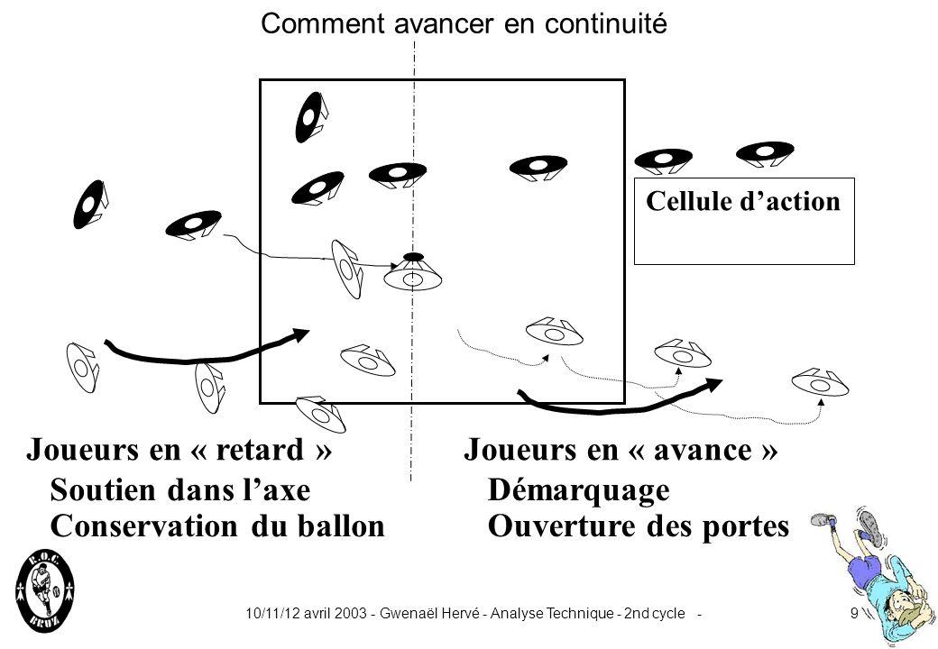 10/11/12 avril 2003 - Gwenaël Hervé - Analyse Technique - 2nd cycle -9 Ouverture des portes Démarquage Joueurs en « avance »Joueurs en « retard » Cellule daction Comment avancer en continuité Conservation du ballon Soutien dans laxe