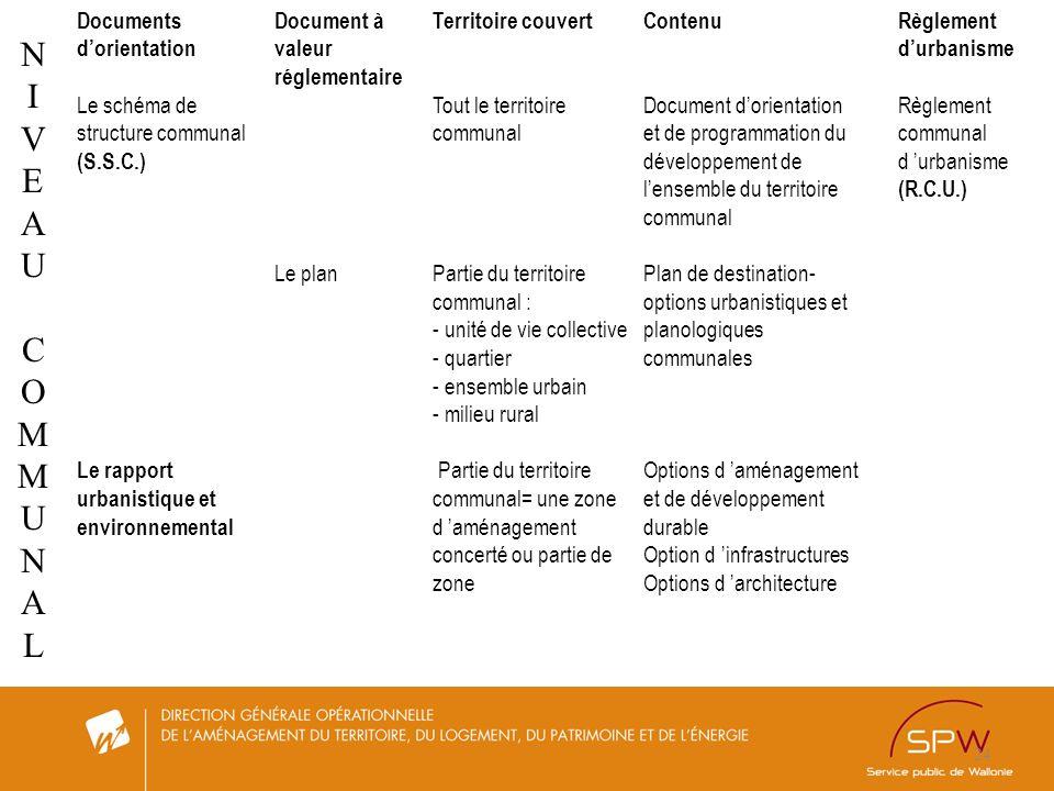 24 SCHEMAS - PLANS - REGLEMENTS Niveau communal Documents dorientation Le schéma de structure communal (S.S.C.) Le rapport urbanistique et environneme