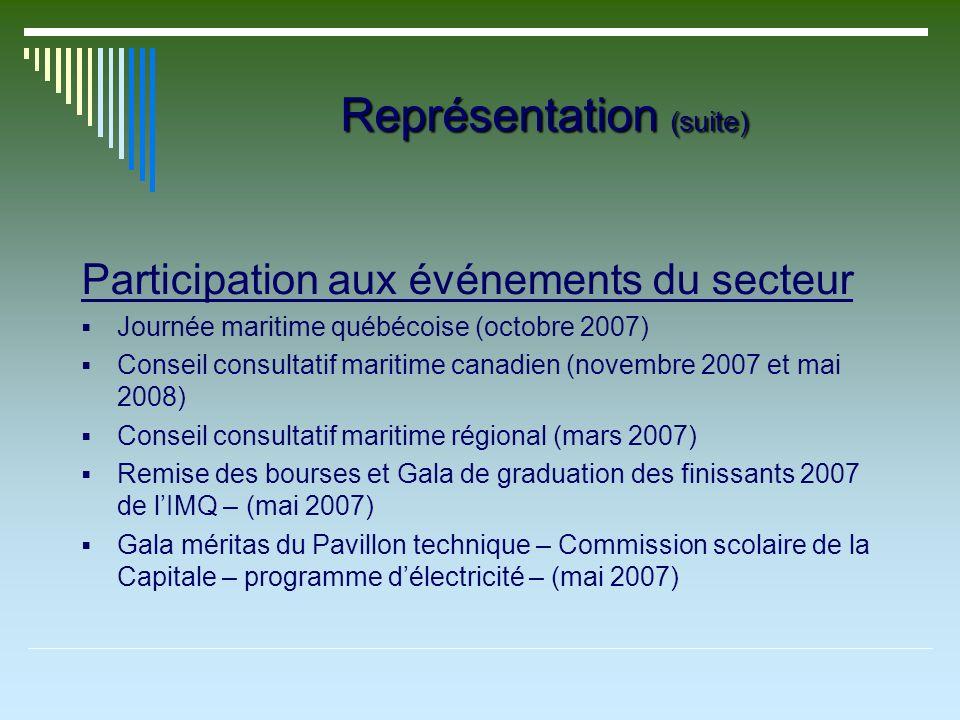 Représentation (suite) Participation aux événements du secteur Journée maritime québécoise (octobre 2007) Conseil consultatif maritime canadien (novem