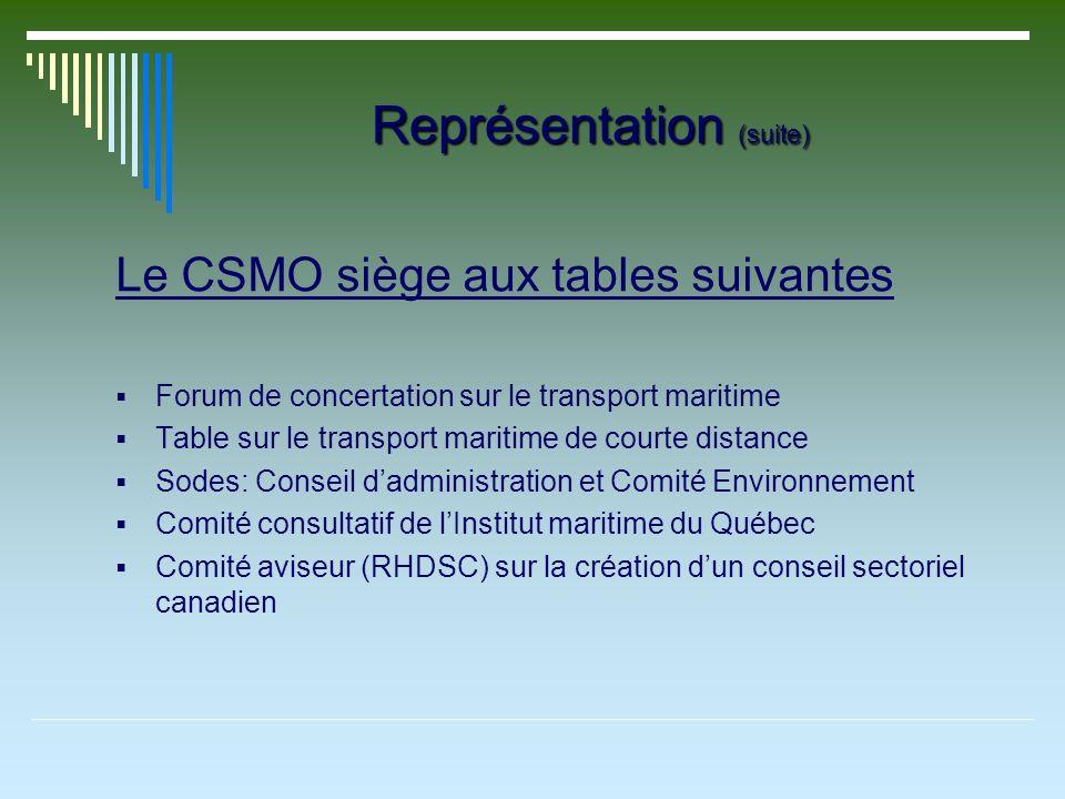 Représentation (suite) Le CSMO siège aux tables suivantes Forum de concertation sur le transport maritime Table sur le transport maritime de courte distance Sodes: Conseil dadministration et Comité Environnement Comité consultatif de lInstitut maritime du Québec Comité aviseur (RHDSC) sur la création dun conseil sectoriel canadien