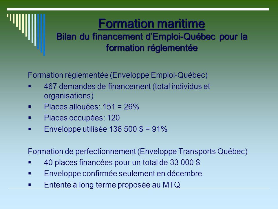Formation maritime Bilan du financement dEmploi-Québec pour la formation réglementée Formation réglementée (Enveloppe Emploi-Québec) 467 demandes de financement (total individus et organisations) Places allouées: 151 = 26% Places occupées: 120 Enveloppe utilisée 136 500 $ = 91% Formation de perfectionnement (Enveloppe Transports Québec) 40 places financées pour un total de 33 000 $ Enveloppe confirmée seulement en décembre Entente à long terme proposée au MTQ