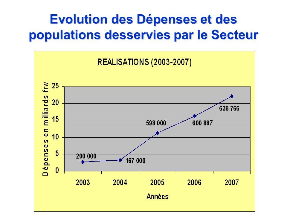 Evolution des Dépenses et des populations desservies par le Secteur