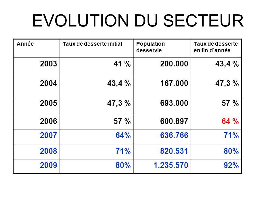 EVOLUTION DU SECTEUR AnnéeTaux de desserte initialPopulation desservie Taux de desserte en fin dannée 200341 %200.00043,4 % 200443,4 %167.00047,3 % 20
