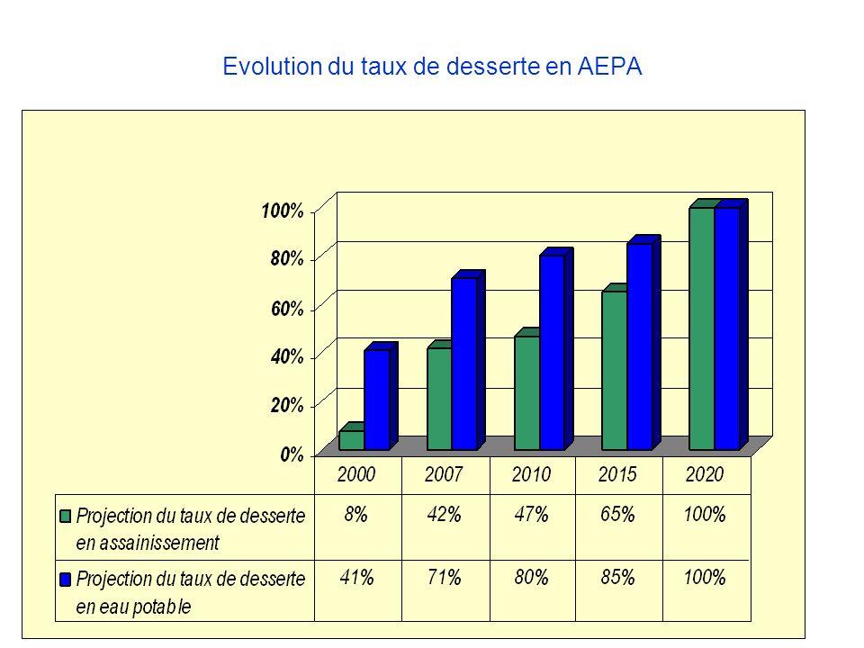 Evolution du taux de desserte en AEPA