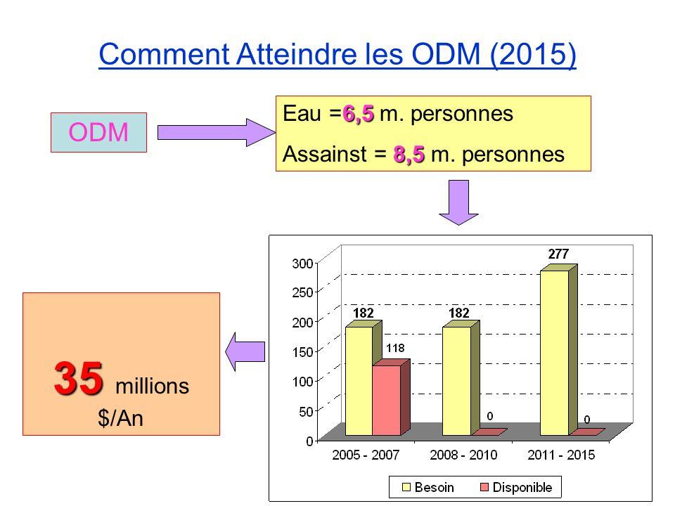 Comment Atteindre les ODM (2015) 6,5 Eau =6,5 m. personnes 8,5 Assainst = 8,5 m. personnes ODM 35 35 millions $/An