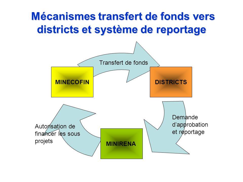 Mécanismes transfert de fonds vers districts et système de reportage Mécanismes transfert de fonds vers districts et système de reportage DISTRICTS MI