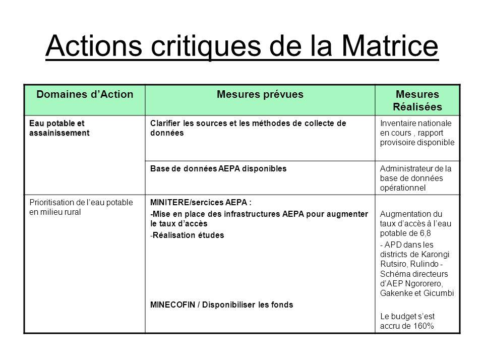 Actions critiques de la Matrice Domaines dActionMesures prévuesMesures Réalisées Eau potable et assainissement Clarifier les sources et les méthodes d