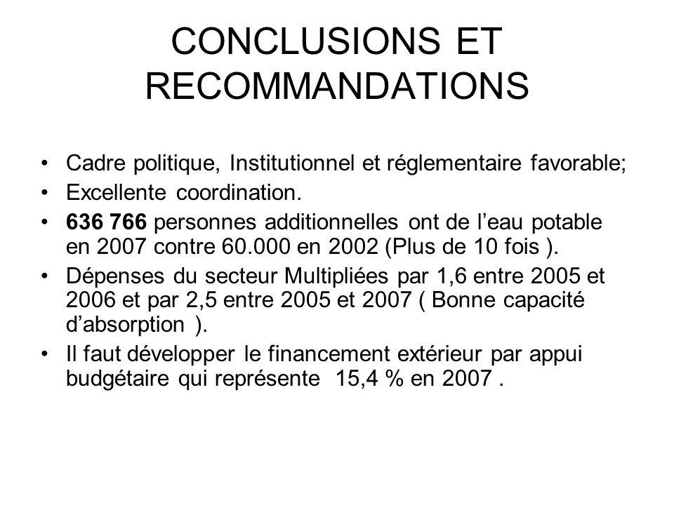 CONCLUSIONS ET RECOMMANDATIONS Cadre politique, Institutionnel et réglementaire favorable; Excellente coordination. 636 766 personnes additionnelles o