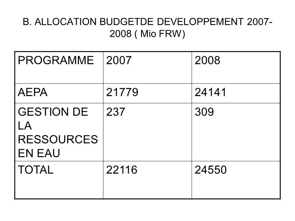 B. ALLOCATION BUDGETDE DEVELOPPEMENT 2007- 2008 ( Mio FRW) PROGRAMME20072008 AEPA2177924141 GESTION DE LA RESSOURCES EN EAU 237309 TOTAL2211624550