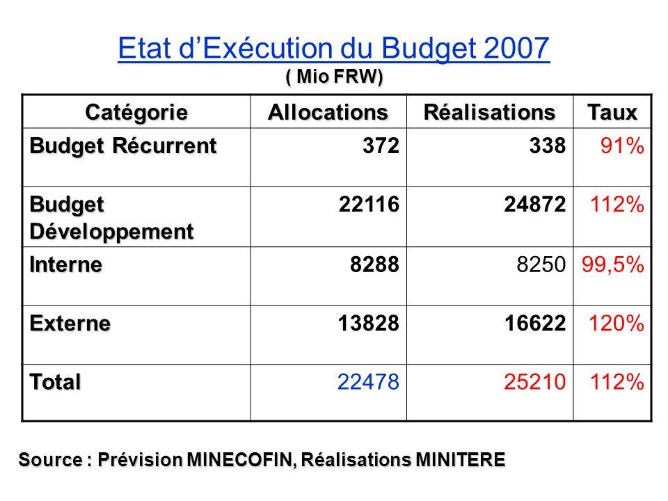 ( Mio FRW) Etat dExécution du Budget 2007 ( Mio FRW) CatégorieAllocationsRéalisationsTaux Budget Récurrent 37233891% Budget Développement 221162487211