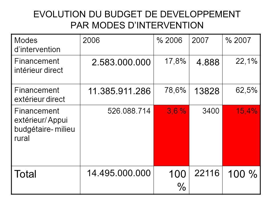 EVOLUTION DU BUDGET DE DEVELOPPEMENT PAR MODES DINTERVENTION Modes dintervention 2006% 20062007% 2007 Financement intérieur direct 2.583.000.000 17,8%