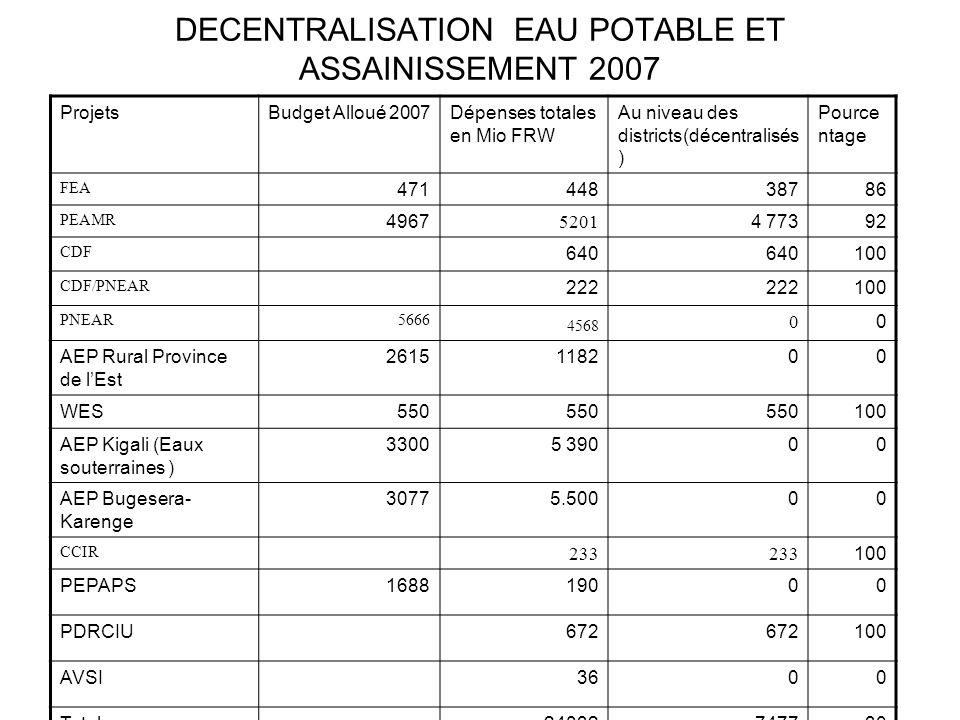 DECENTRALISATION EAU POTABLE ET ASSAINISSEMENT 2007 ProjetsBudget Alloué 2007Dépenses totales en Mio FRW Au niveau des districts(décentralisés ) Pourc