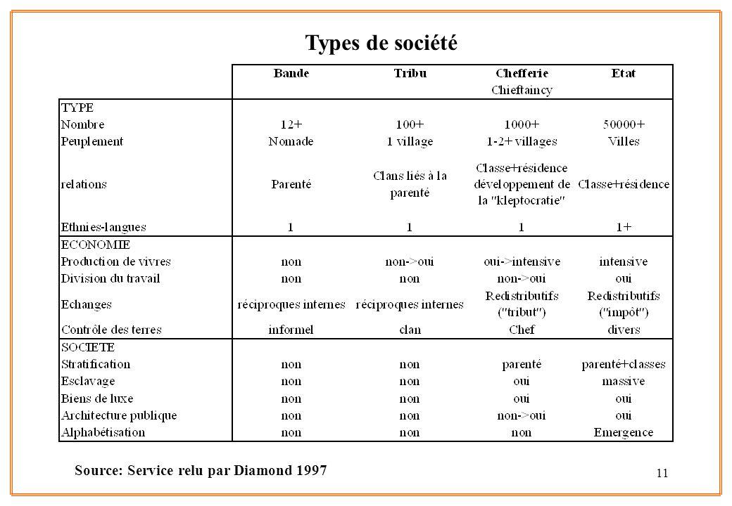 11 Types de société Source: Service relu par Diamond 1997