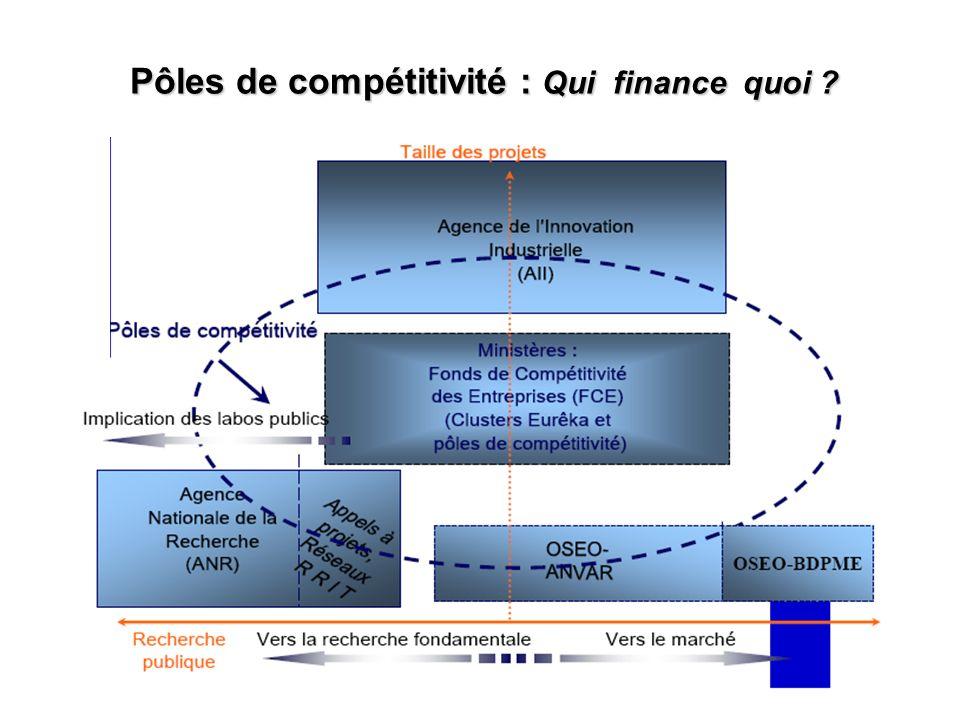 27 Avril 2007 9 9 11 Pôles de compétitivité : Qui finance quoi