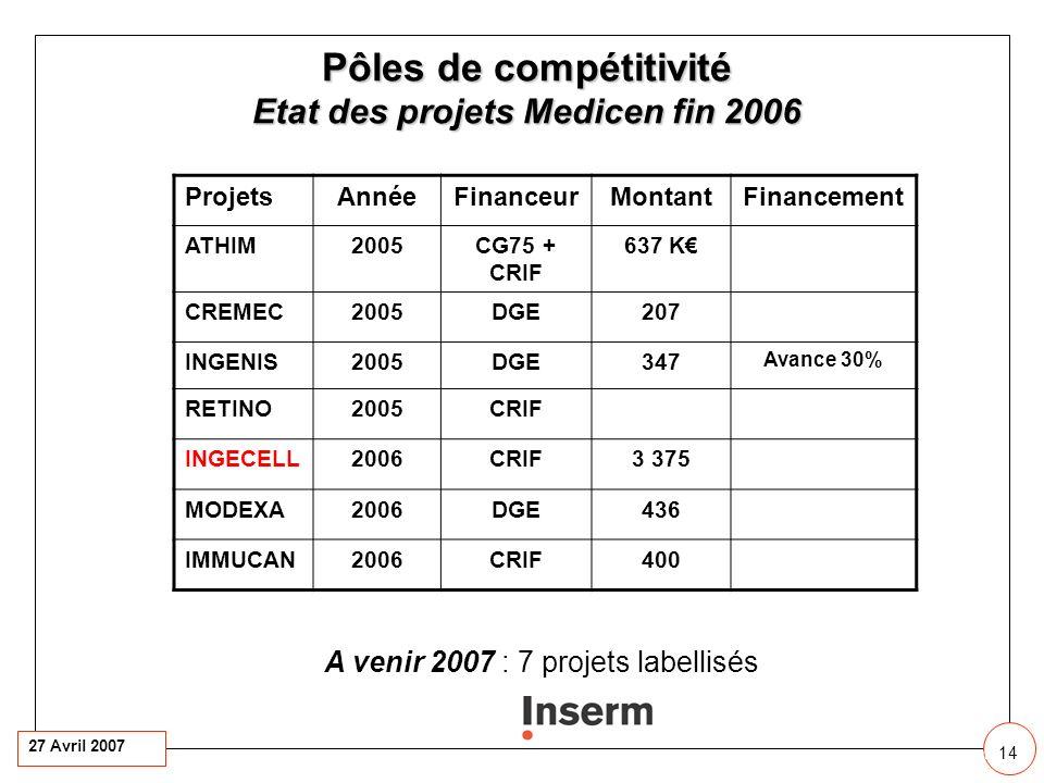 27 Avril 2007 14 14 11 ProjetsAnnéeFinanceurMontantFinancement ATHIM2005CG75 + CRIF 637 K CREMEC2005DGE207 INGENIS2005DGE347 Avance 30% RETINO2005CRIF INGECELL2006CRIF3 375 MODEXA2006DGE436 IMMUCAN2006CRIF400 A venir 2007 : 7 projets labellisés Pôles de compétitivité Etat des projets Medicen fin 2006