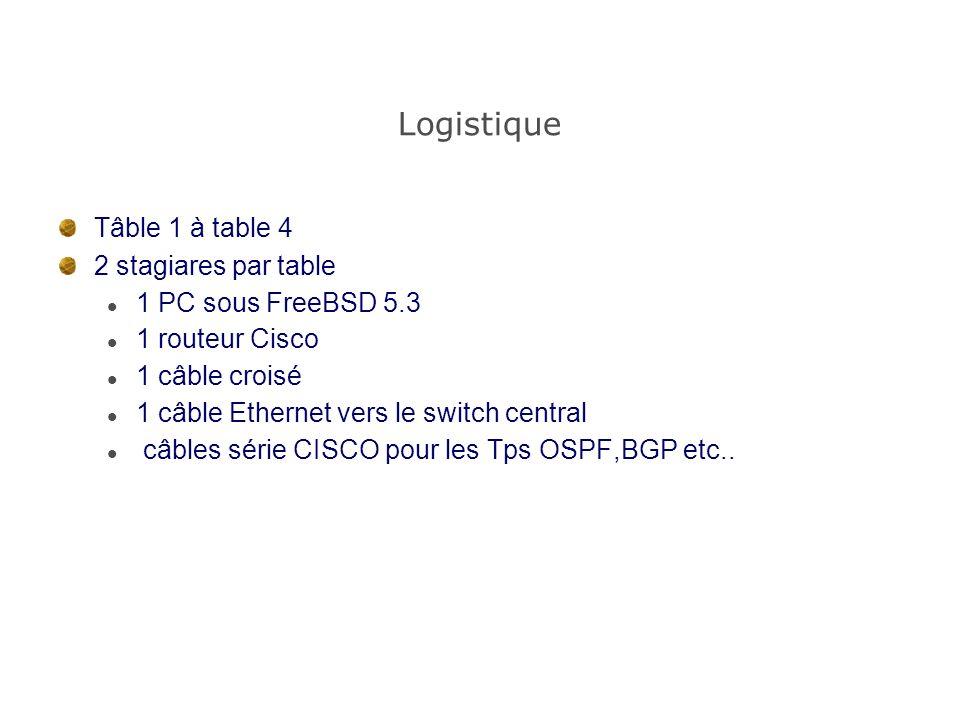 Logistique Tâble 1 à table 4 2 stagiares par table 1 PC sous FreeBSD 5.3 1 routeur Cisco 1 câble croisé 1 câble Ethernet vers le switch central câbles série CISCO pour les Tps OSPF,BGP etc..
