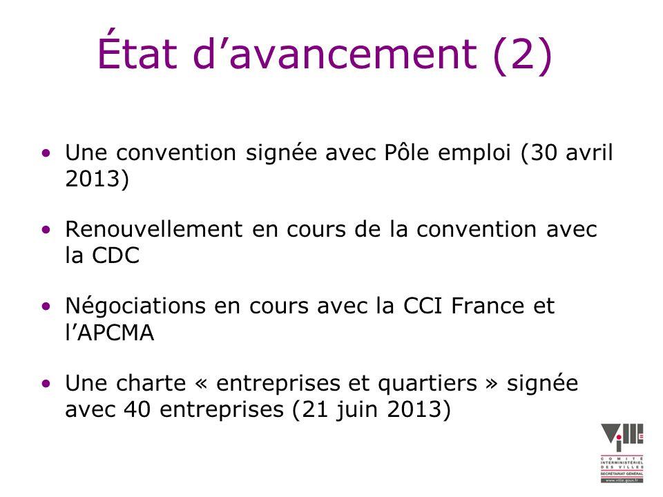 État davancement (2) Une convention signée avec Pôle emploi (30 avril 2013) Renouvellement en cours de la convention avec la CDC Négociations en cours avec la CCI France et lAPCMA Une charte « entreprises et quartiers » signée avec 40 entreprises (21 juin 2013)