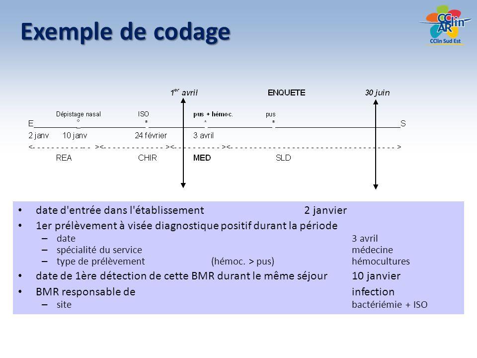 Exemple de codage date d'entrée dans l'établissement 2 janvier 1er prélèvement à visée diagnostique positif durant la période – date3 avril – spéciali