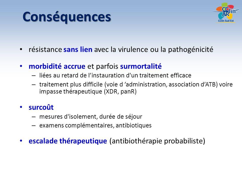 Réservoirs et modes de transmission a = risque de portageb = sélection de mutants R