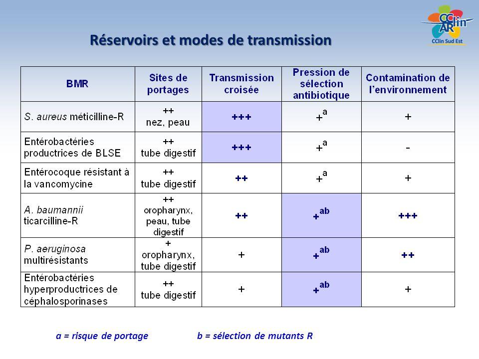 Deux axes de prévention 1.prévenir la diffusion des BMR – en limitant la transmission croisée 2.