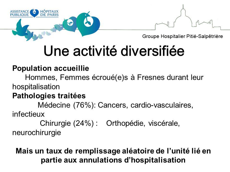 Groupe Hospitalier Pitié-Salpêtrière Les annulations sont-elles secondairement suivies dune hospitalisation .