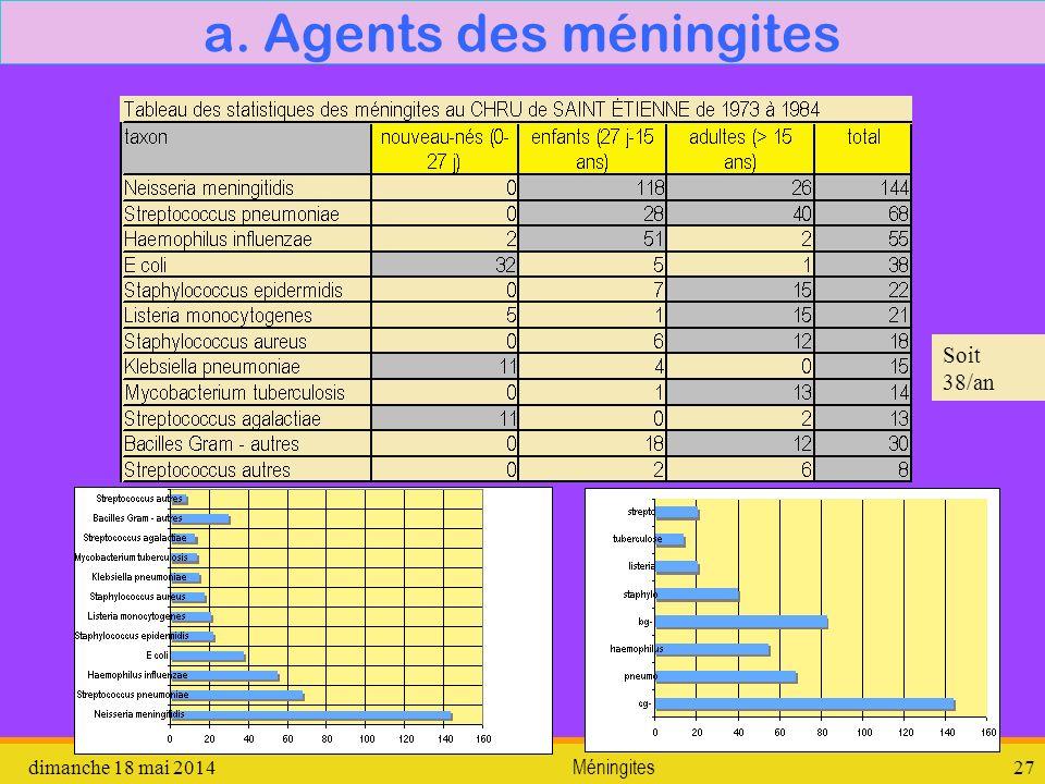 dimanche 18 mai 2014 Méningites 27 a. Agents des méningites Soit 38/an