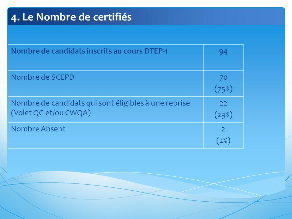 4. Le Nombre de certifiés Nombre de candidats inscrits au cours DTEP-194 Nombre de SCEPD70 (75%) Nombre de candidats qui sont éligibles à une reprise