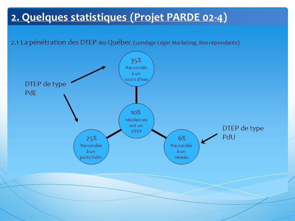 2. Quelques statistiques (Projet PARDE 02-4) 2.1 La pénétration des DTEP au Québec (sondage Léger Marketing, 800 répondants) 10% résidences ont un DTE
