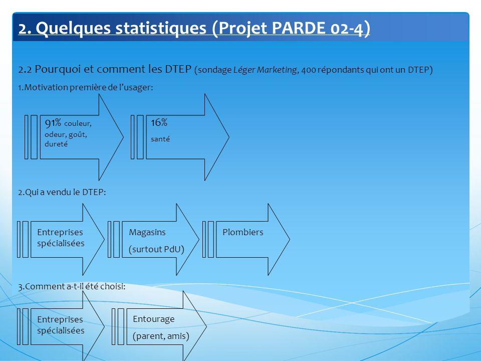 2. Quelques statistiques (Projet PARDE 02-4) 2.2 Pourquoi et comment les DTEP (sondage Léger Marketing, 400 répondants qui ont un DTEP) 1.Motivation p
