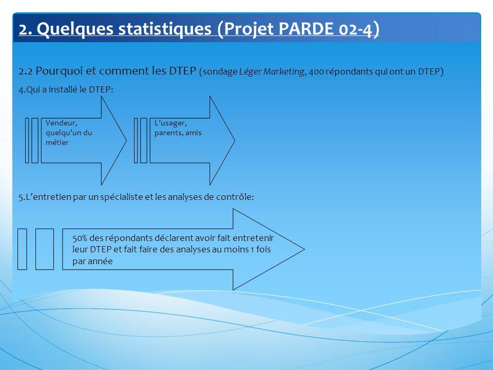 2. Quelques statistiques (Projet PARDE 02-4) 2.2 Pourquoi et comment les DTEP (sondage Léger Marketing, 400 répondants qui ont un DTEP) 4.Qui a instal