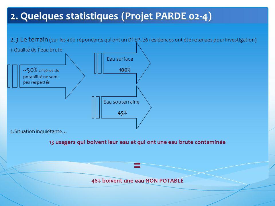 2. Quelques statistiques (Projet PARDE 02-4) 2.3 Le terrain (sur les 400 répondants qui ont un DTEP, 26 résidences ont été retenues pour investigation